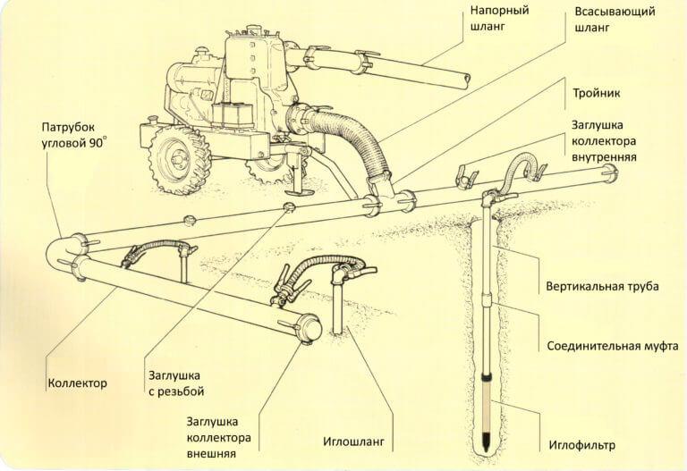 Технология водопонижения иглофильтрами